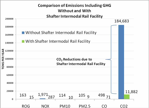 Comparison of Emissions Including GHG Without and With Shafter Intermodal Rail Facility